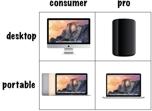 2015年のMacラインナップ