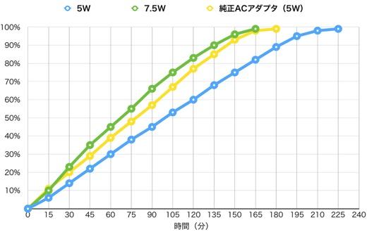充電時間比較グラフ