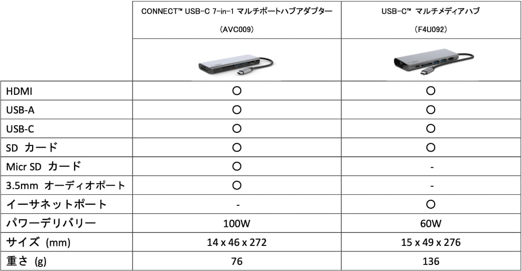 AVC009とF4U092比較