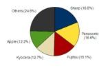 2010年 第3四半期 国内携帯電話出荷台数ベンダー別シェア